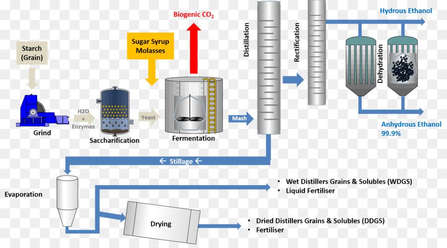 ethanol fuel cellulosic ethanol fermentation starch technology