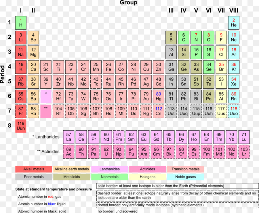 Periodic table chemical element chemistry transition metal noble gas periodic table chemical element chemistry transition metal noble gas periodic urtaz Images