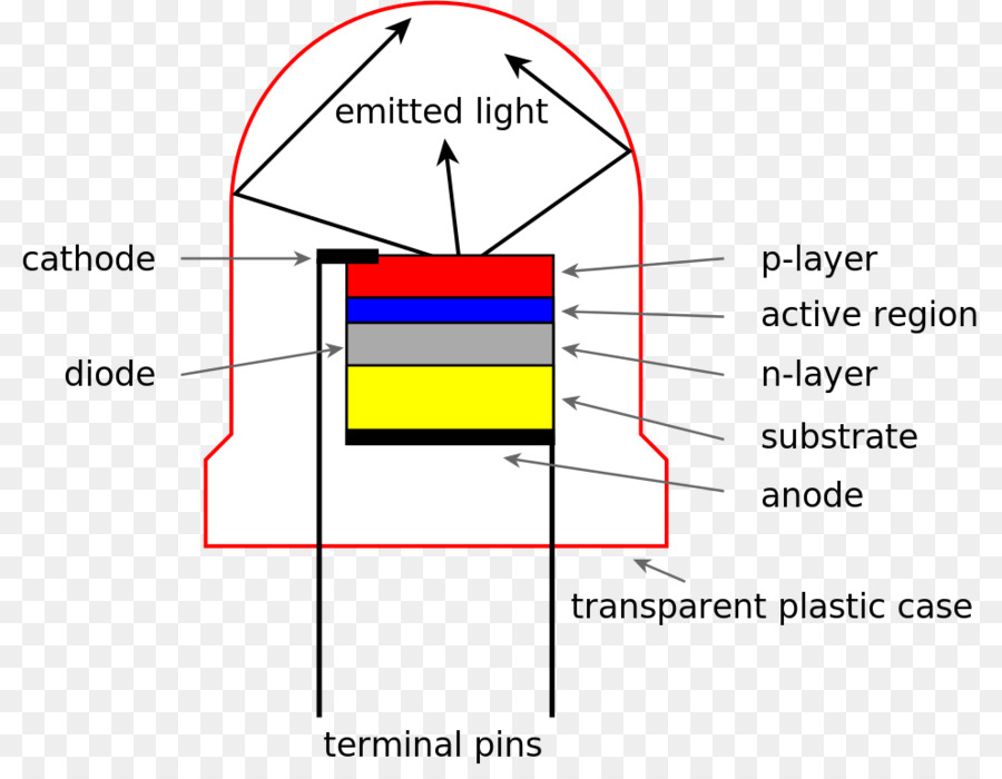 light emitting diode wiring diagram emitting png download 992 rh kisspng com Plasma Display Liquid Crystal Display
