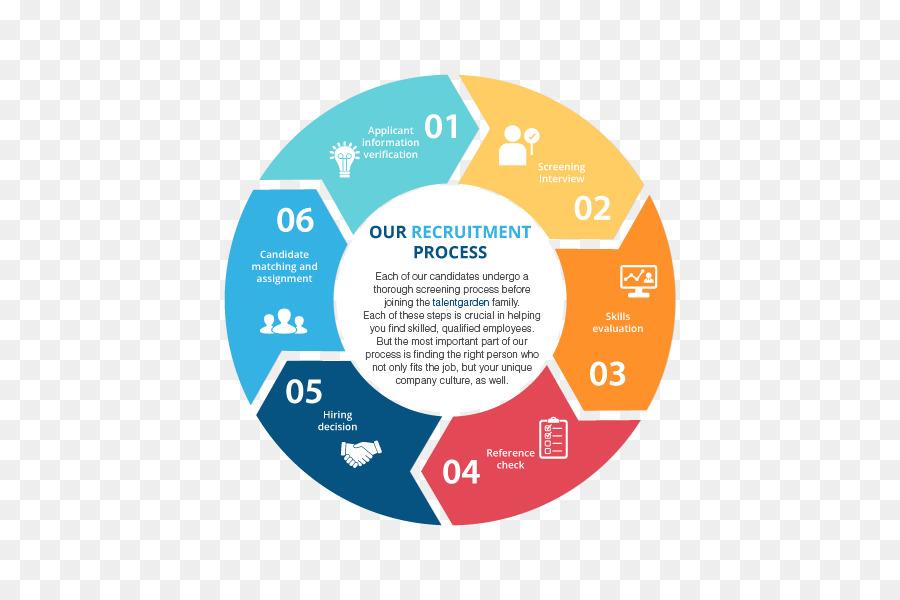 Web development Systems development life cycle Software development ...