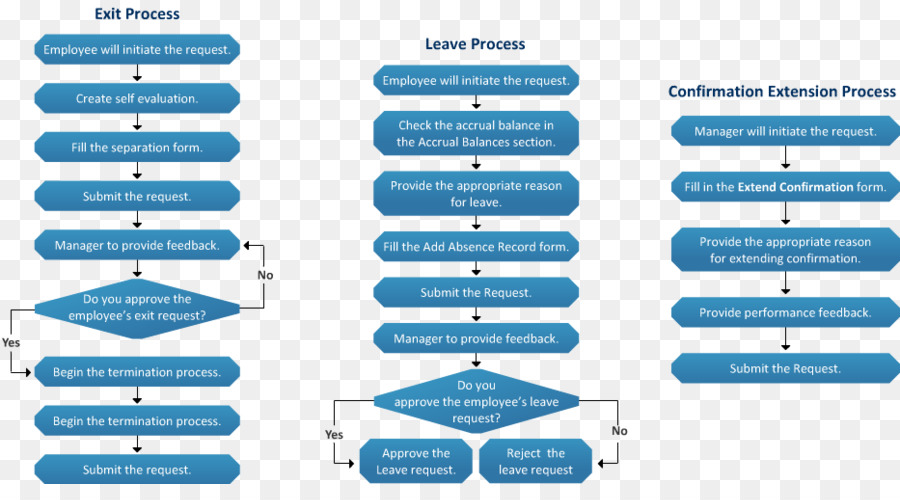 Employee Offboarding Termination Of Employment Flowchart Human