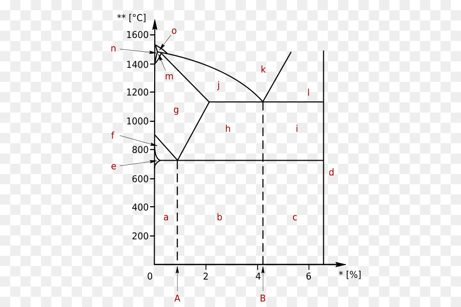 Iron Carbon Phase Diagram Cementite Steel Png Download