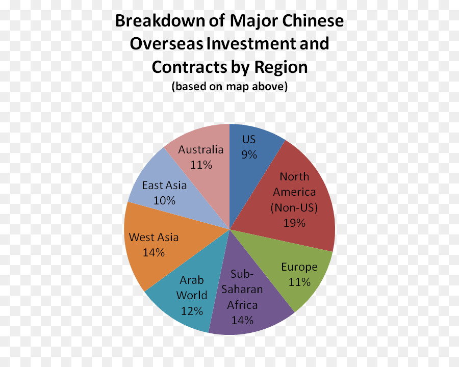 China Pie Chart World Economy Points Exchange Activities Png