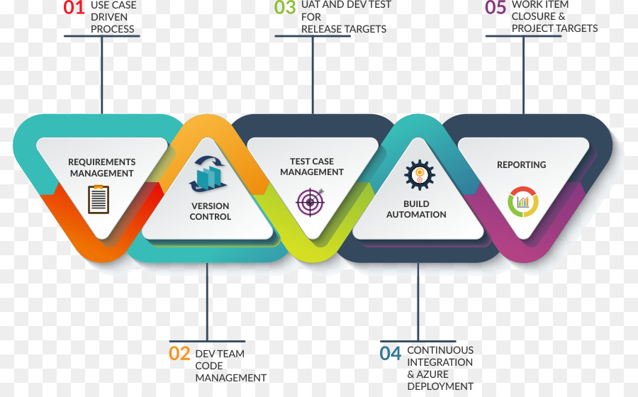 application lifecycle management ppt Application lifecycle management Systems development life cycle ...
