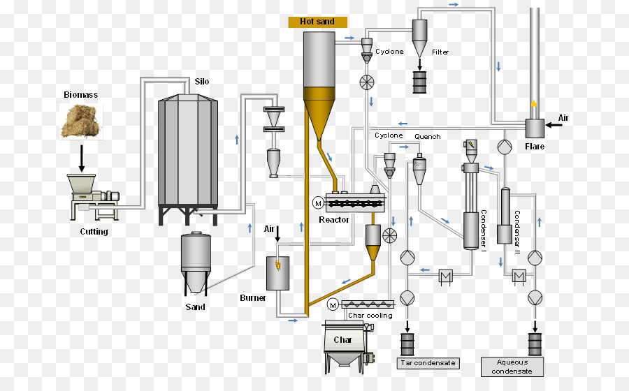 Pyrolysis Biomass Process Flow Diagram Engineering Technological