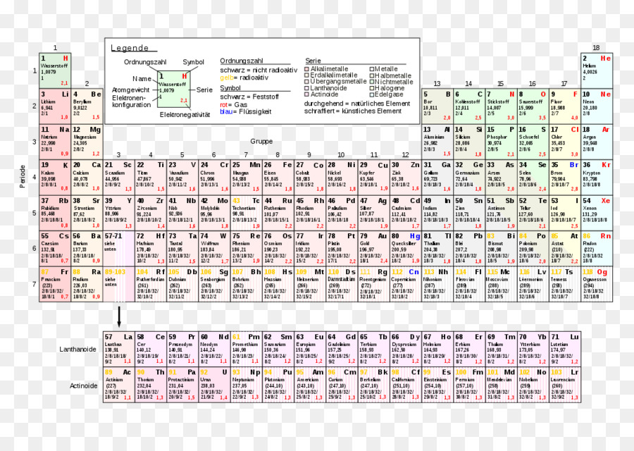Periodic Table Chemical Element Chemistry Electron Configuration