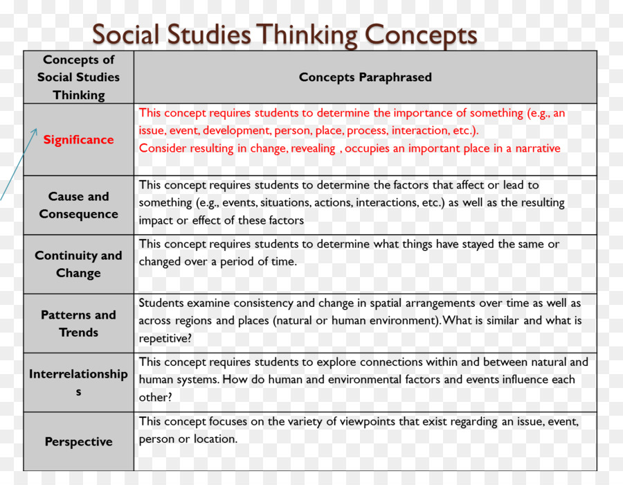 Social Studies Essay Concept Thought  Social Studies Png Download  Social Studies Essay Concept Thought  Social Studies Help On Making A Business Plan also Examples Of Persuasive Essays For High School  Reflective Essay English Class