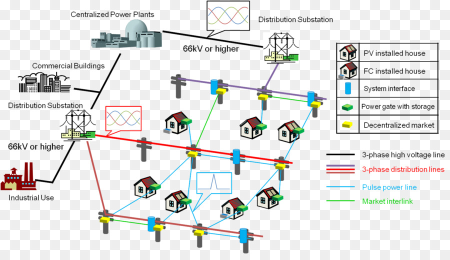 distributed generation wiring diagram system electrical wires Cable Pinout Diagram distributed generation wiring diagram system electrical wires \u0026 cable computer circuit board