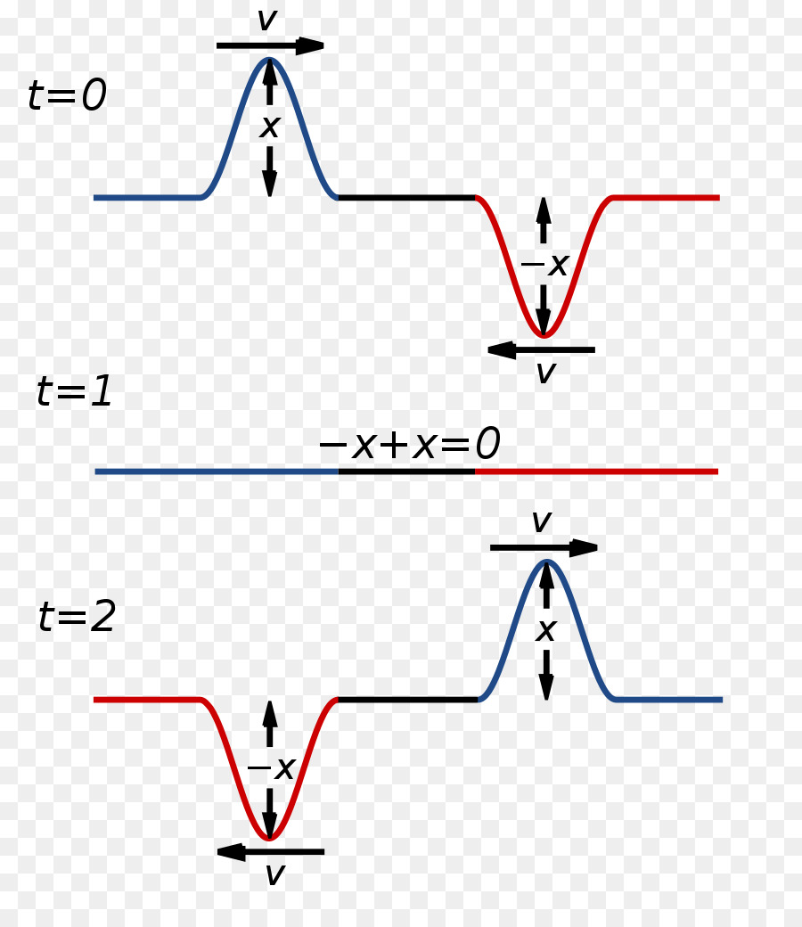Interferencia de ondas de Superposición el principio de Amplitud de ...