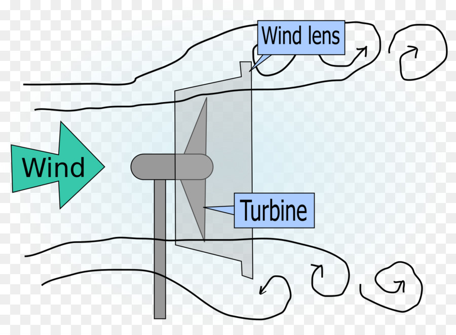 diagram wind farm wind lens windmill creative blade png download