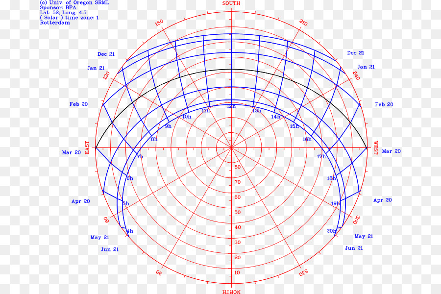 Sun Path Diagram Southern Hemisphere Information Sun Moon Diagram