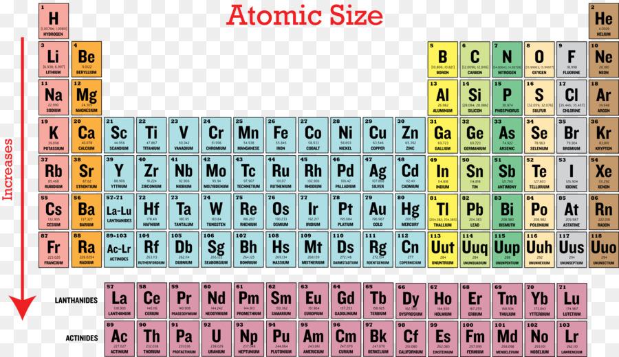 Ionization energy periodic table periodic trends atomic radius ionization energy periodic table periodic trends atomic radius elements of the trend urtaz Images