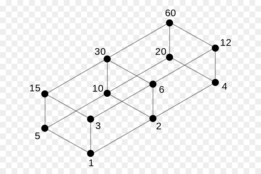 Hasse diagram divisor order theory partially ordered set mathematics hasse diagram divisor order theory partially ordered set mathematics amicable ccuart Image collections