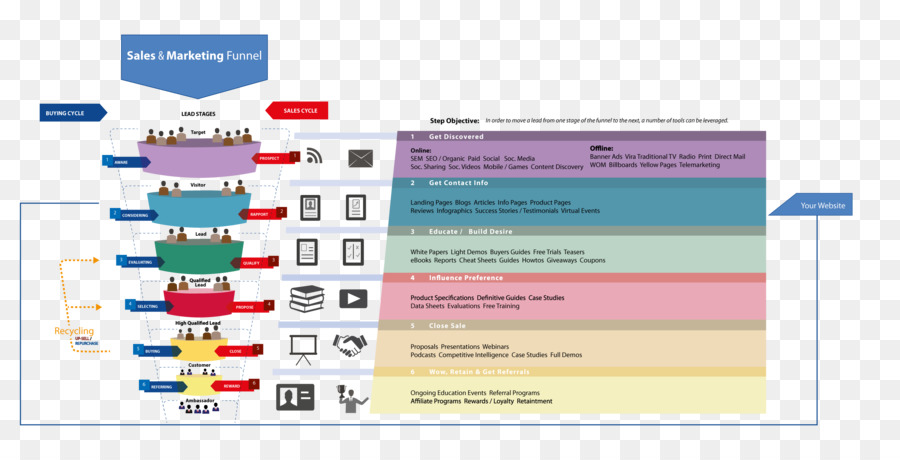 sales process content marketing technology roadmap complete and