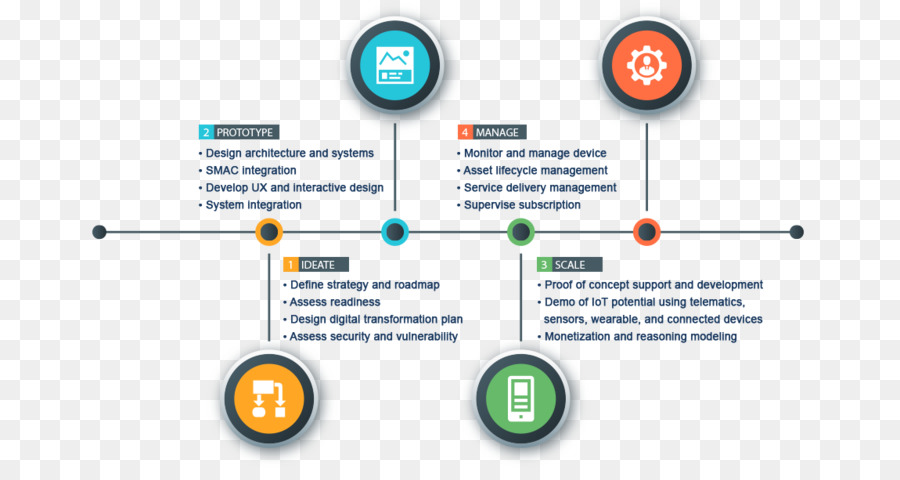 internet of things technology roadmap system integration management infograph