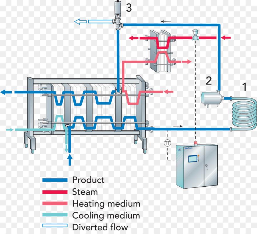 Pasteurisation Process flow diagram Heat exchanger - pasteurized png ...