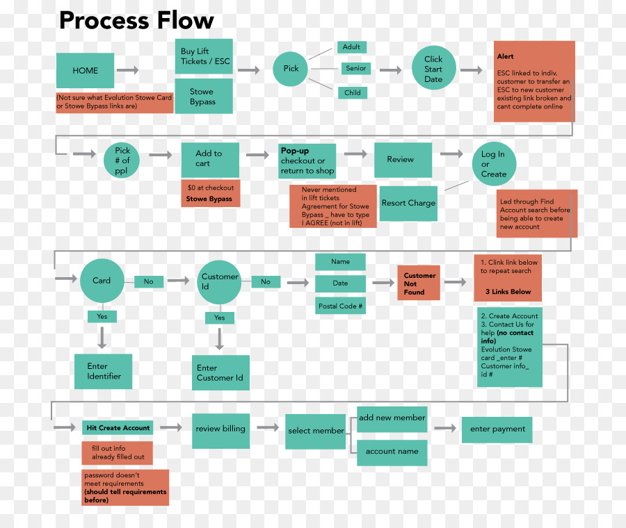 Process flow diagram Flowchart - anatomical map of toothache repair png download - 792*749 - Free Transparent Diagram png Download.