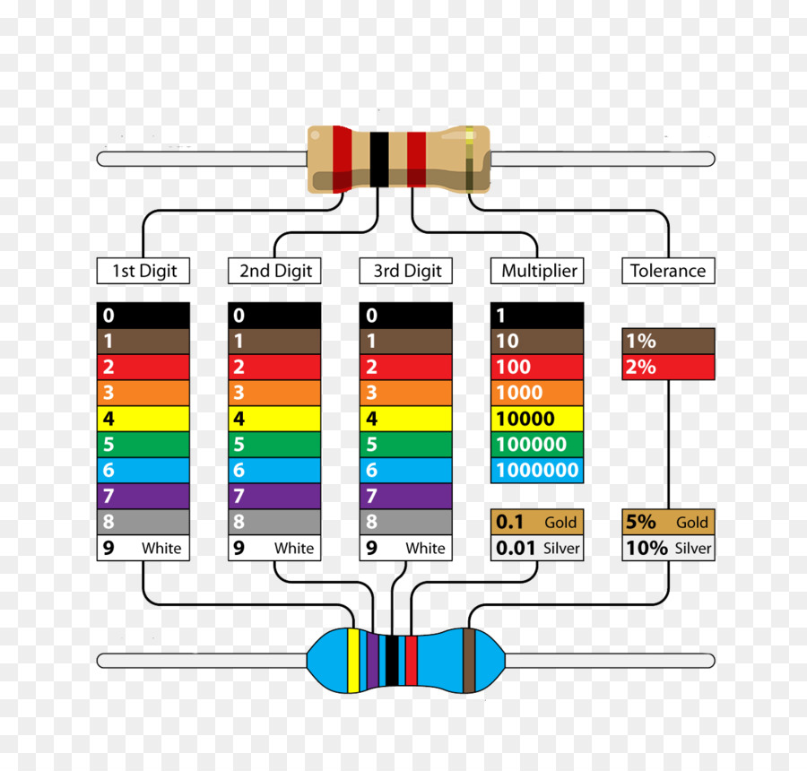 Electronic Color Code Resistor Wiring Diagram Electronics Colorful