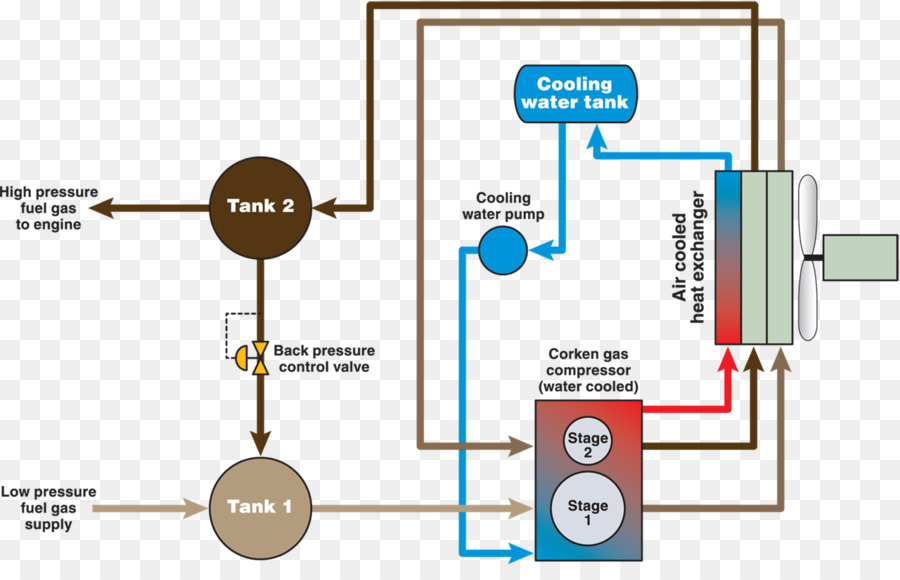 fuel gas wiring diagram natural gas the pleasing muscles of the rh kisspng com