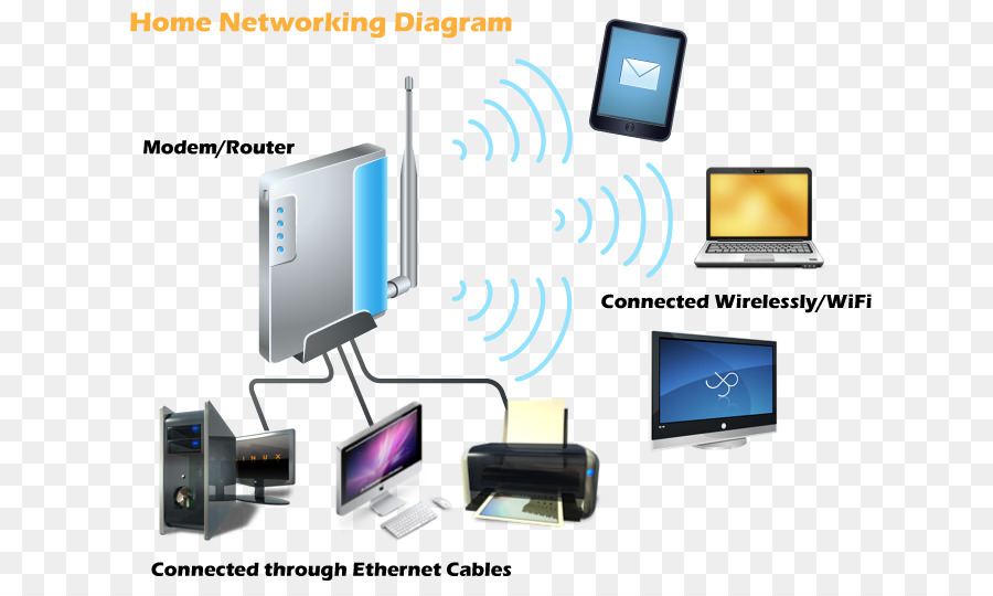Home network Networking hardware Computer network diagram Computer ...