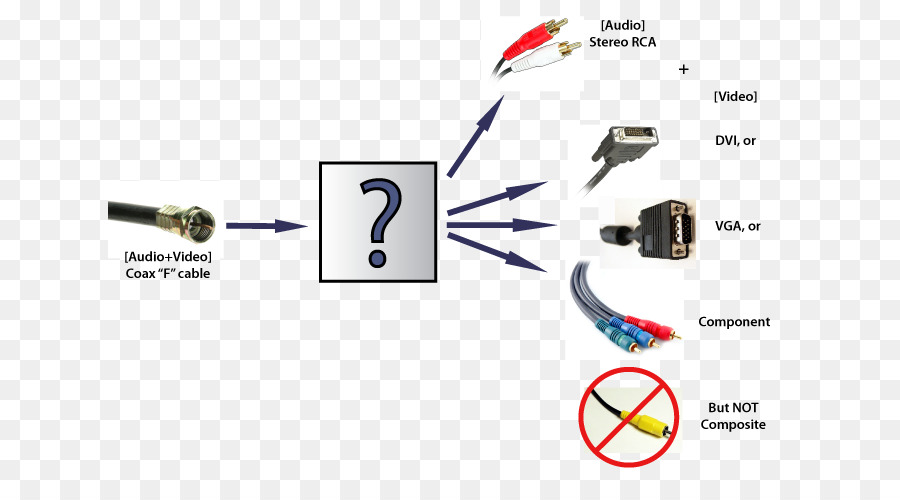 Electrical cable vga connector rca connector component video coaxial rca schematic diagram electrical cable vga connector rca connector component video coaxial cable the forbidden box png download 700*500 free transparent electrical cable