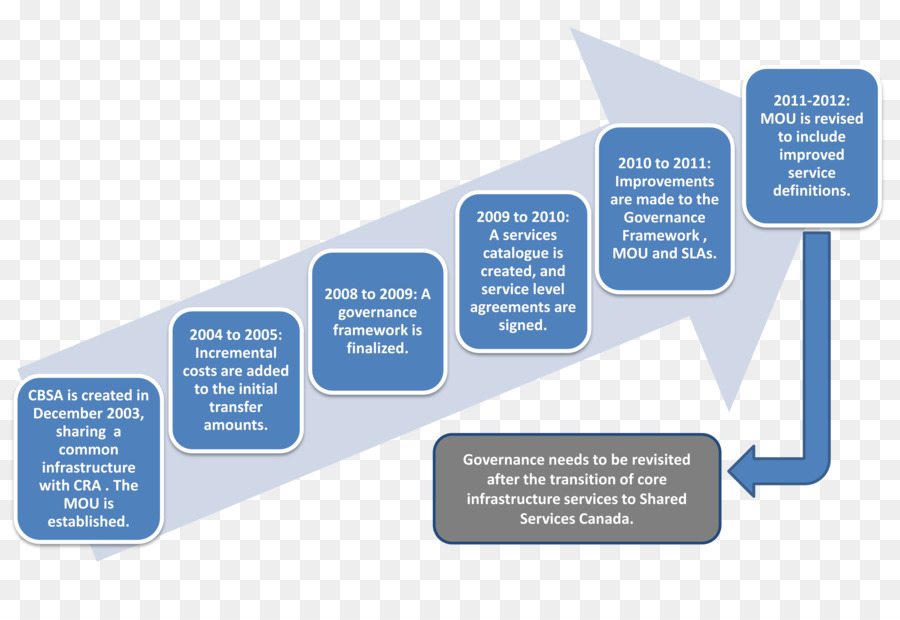 Supplier Relationship Management Organization Service Information