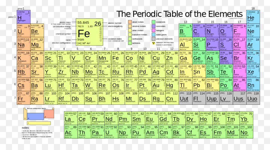 Periodic Table Chemical Element Ionization Energy Atom Electron