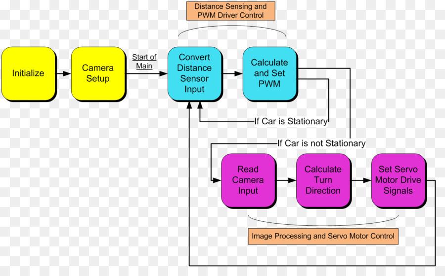 Autonomous car block diagram car wiring diagrams explained autonomous car block diagram wiring diagram car s png download rh kisspng com autonomous car graphic autonomous car sensors ccuart Gallery