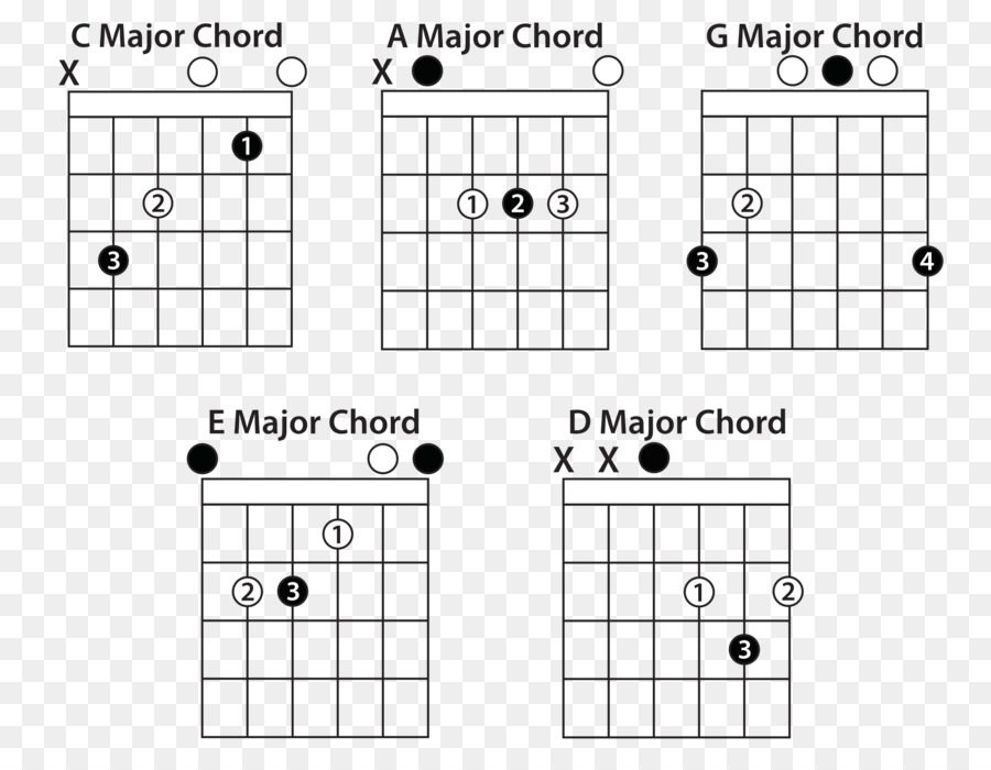 Guitar chord Power chord Open chord - chord vector png download ...