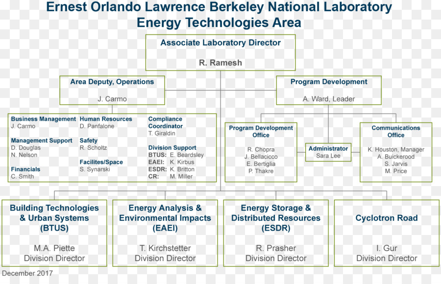 Organizational chart Human resource management - ppt chart png ...