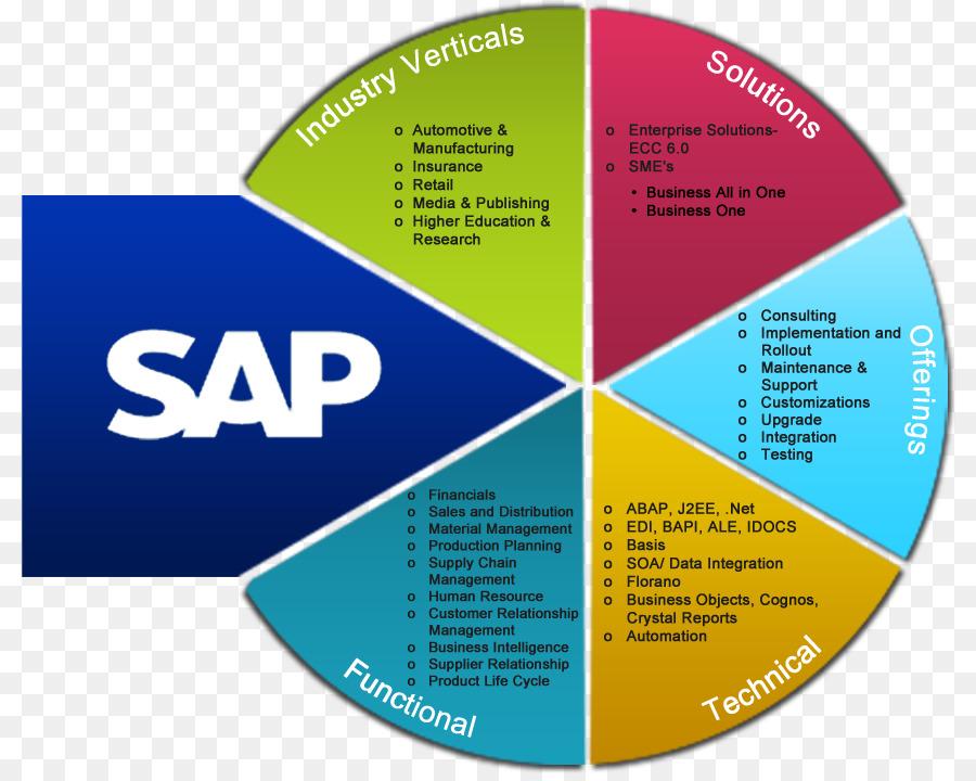 sap erp, sap se, enterprise resource planning, diagram, text png