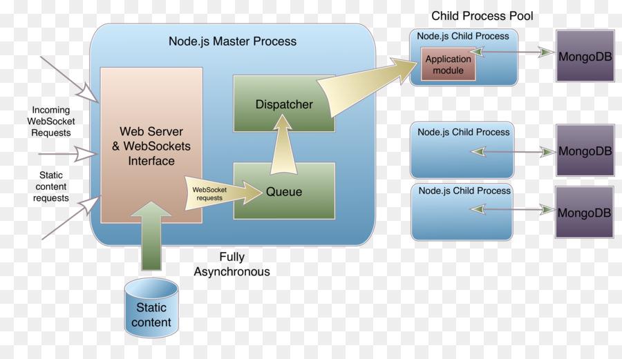 Mongodb Nodejs Diagram Json Javascript Each Child Png Download