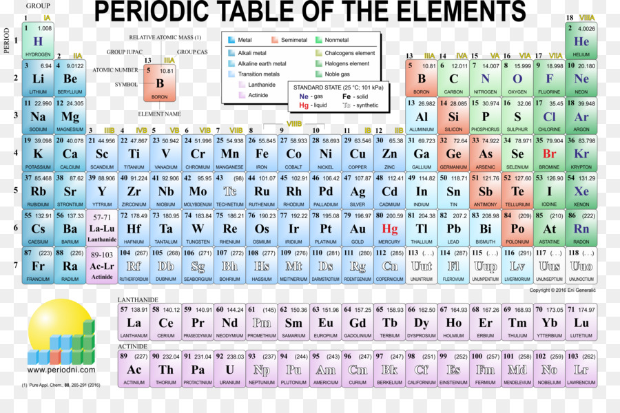 Periodic table chemical element chemistry periodic png download periodic table chemical element chemistry periodic urtaz Image collections