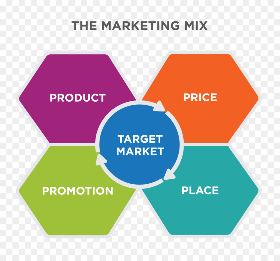 Marketing Mix Angle png download - 1024*944 - Free Transparent