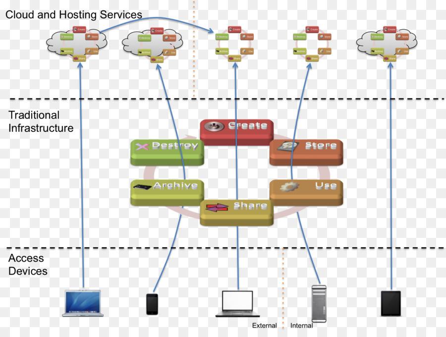 Data Flow Diagram Data Security Ppt Information Framework Png