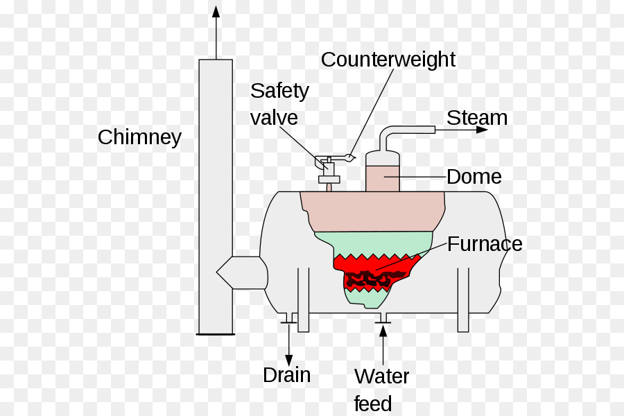 Boiler Steam Diagram Superheater Turbine - fired vector png download ...