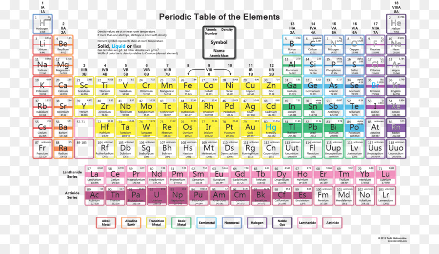 Periodic Table Density Chemical Element Atomic Number Table Png
