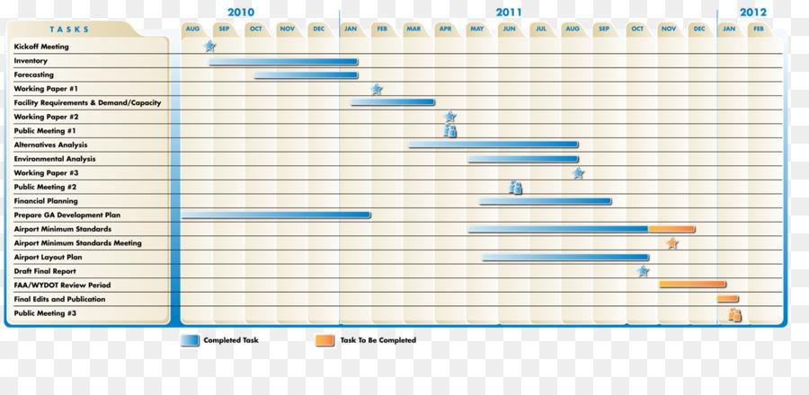 importance of transport planning pdf