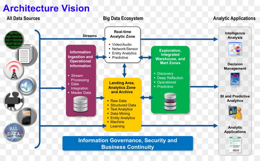 Data Architecture Big Data Data Science Apache Hadoop Data Analysis