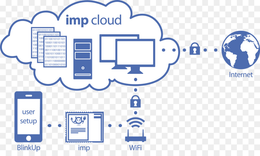 kisspng internet of things electric imp wi fi cloud comput taobao electric 5ae130ee72c013.00508318152470756647 internet of things electric imp wi fi cloud computing raspberry pi