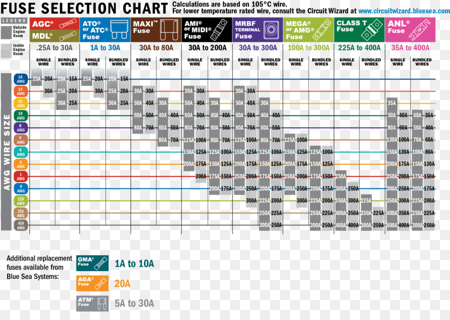 Circuit breaker Electrical Wires & Cable Wiring diagram Wire gauge ...