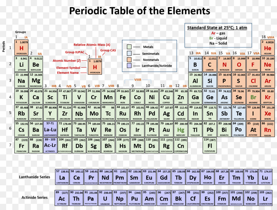 Periodic Table Periodic Trends Symbol Chemical Element Chemistry