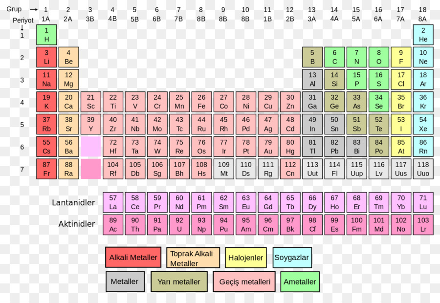 Periodic Table Chemical Element Chemistry Atomic Number Molar Mass