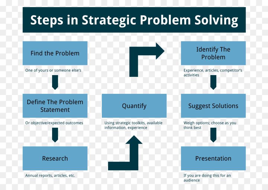 Problem solving Strategic planning Mathematical problem - problem ...