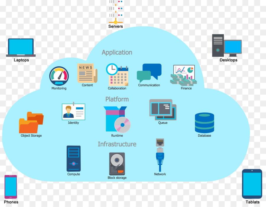 Cloud Computing Architecture Computer Network Diagram Web