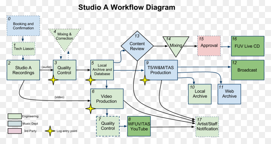 Workflow diagram audio engineer engineering led tv png download workflow diagram audio engineer engineering led tv ccuart Image collections