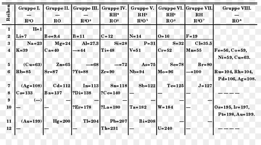 Periodic Table Chemistry Mendeleevs Predicted Elements Chemical