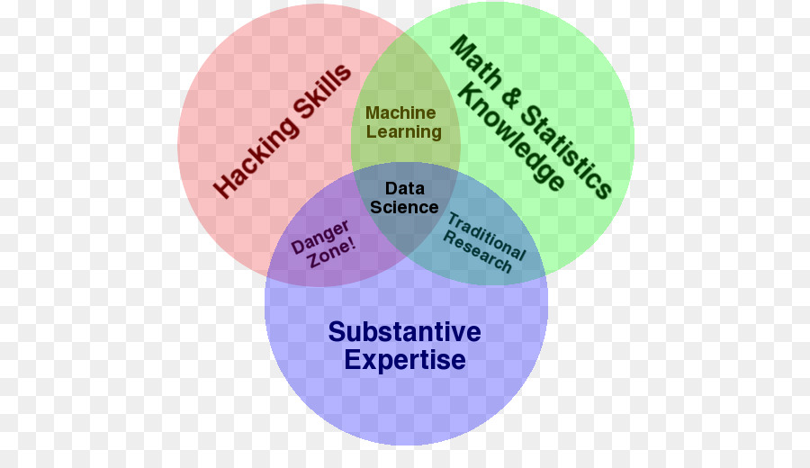 Venn Diagram Data Science Statistics Mathematics Science And