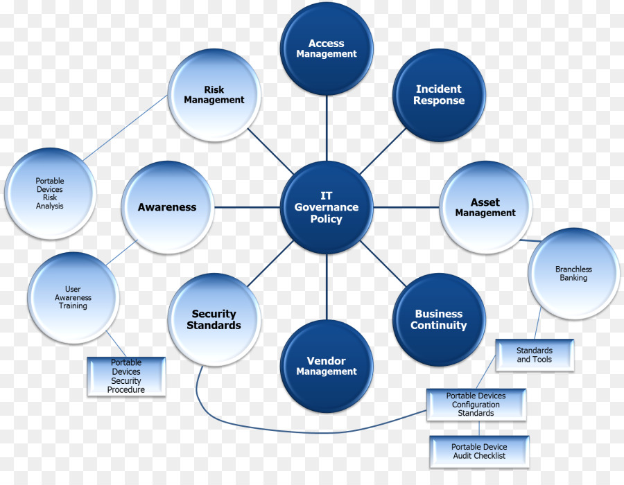 Policy Concept Map Template Organization Management Chart - Map policy template