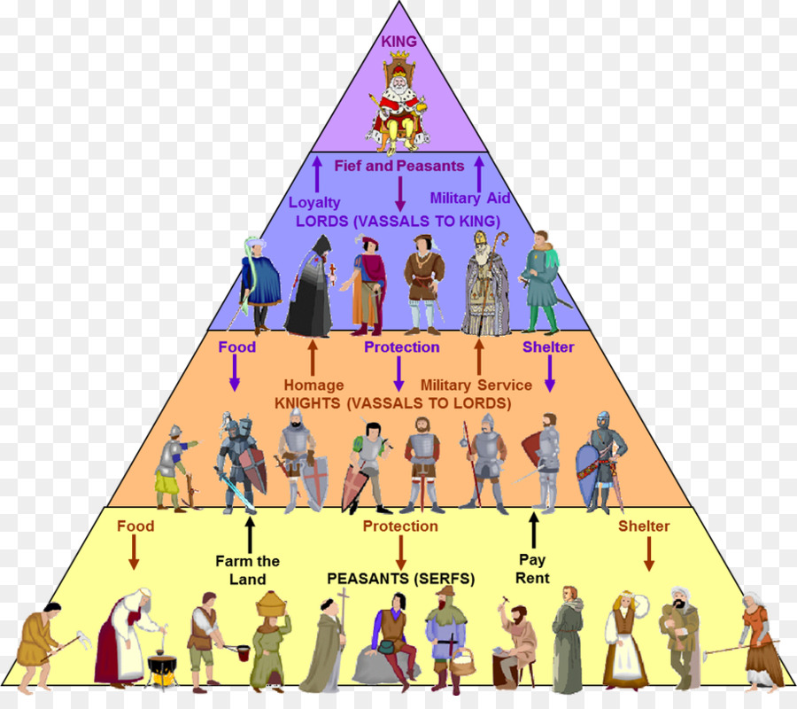 Early Middle Ages Feudalism Fief Manorialism